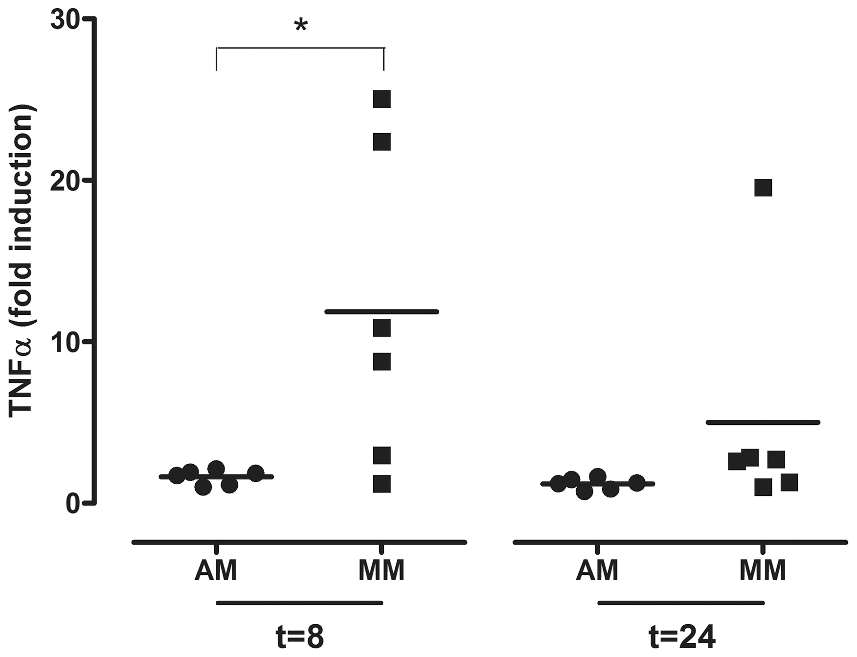 TNF-alpha mRNA levels in alveolar macrophages and monocyte-derived macrophages after LPS exposure.