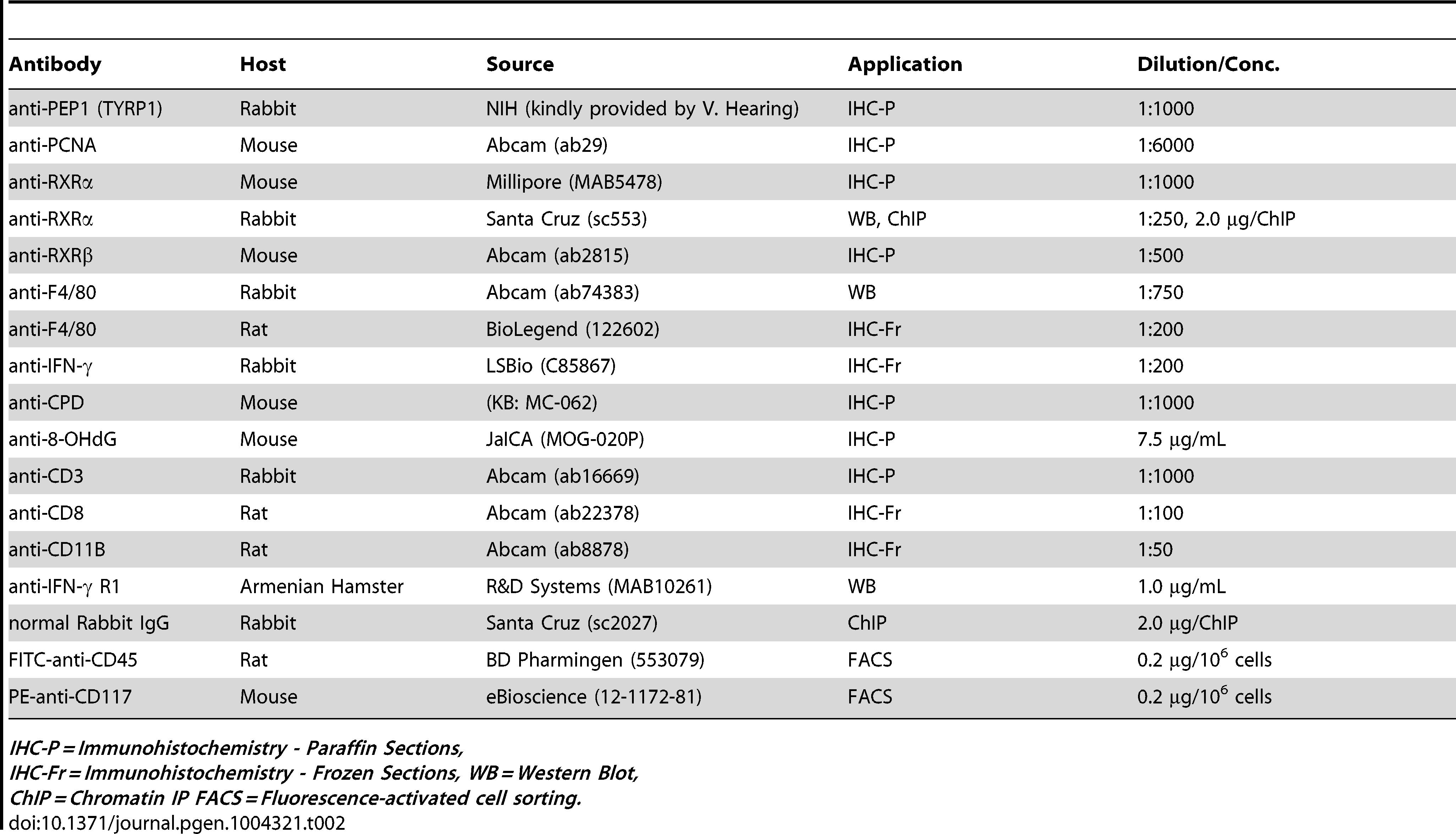 List of antibodies used during experimental procedures.