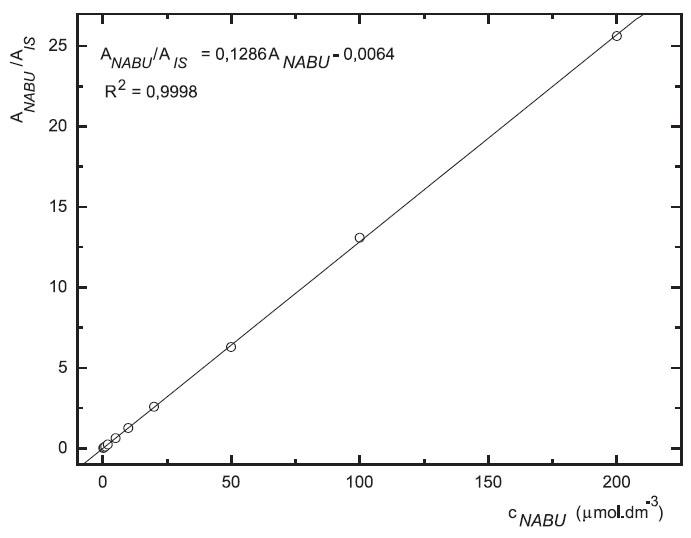 Závislost odezvy standardních roztoků 6-MNA na koncentraci (kolona Supelcosil LC-18 15 cm × 4,6 mm 5 μm; ACN : 0,1% TFA 50 : 50 0,3 ml.min-1; nástřik 30 μl, UV 230 nm)