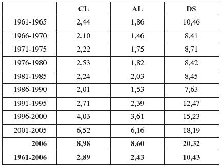 Celkové průměrné četnosti cystických ledvin (CL), ageneze ledvin (AL) a Downova syndromu (DS) v ČR v období 1961 – 2006