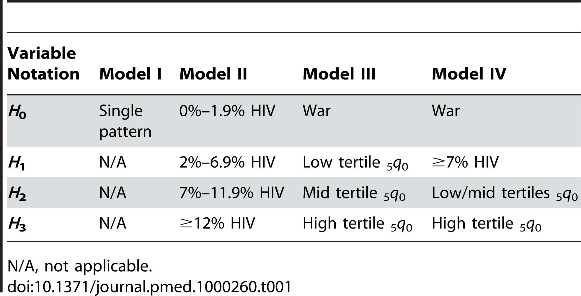 Criteria for classifying country-periods into different age-pattern groups.