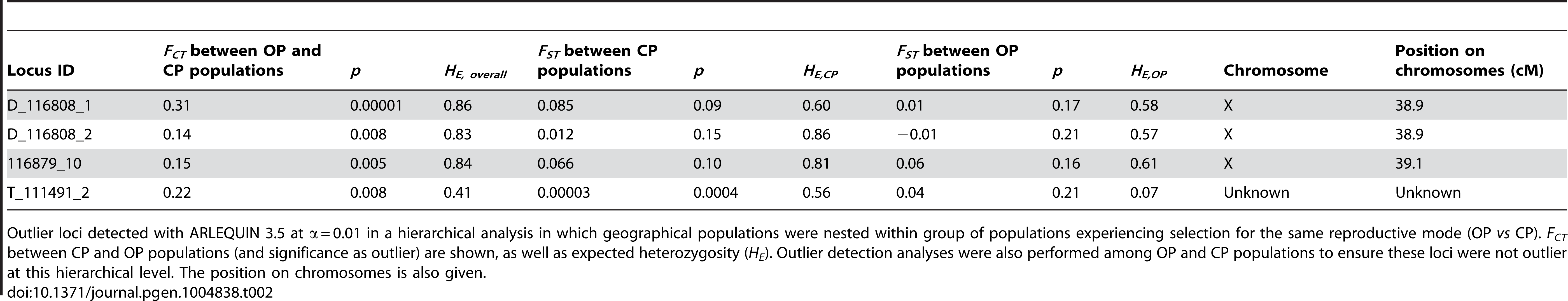 Outlier loci identified by genome scans.