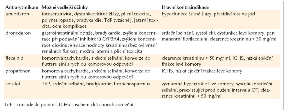 Antiarytmika ke kontrole srdečního rytmu a jejich možné vedlejší účinky.