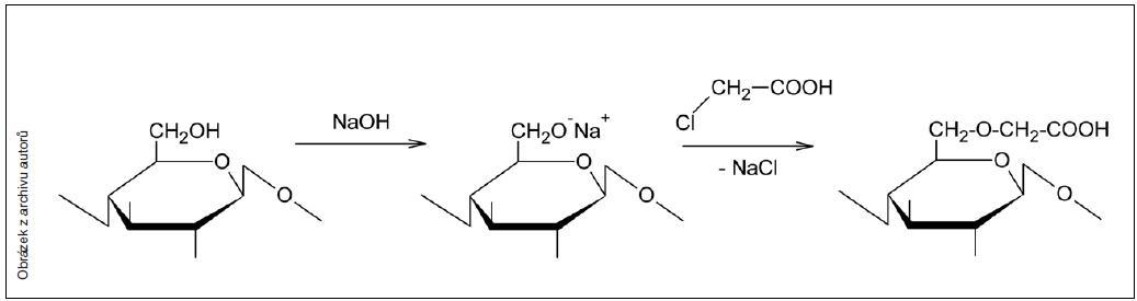 Karboxymethylace celulózy – zjednodušené schéma reakce na C6 uhlíku