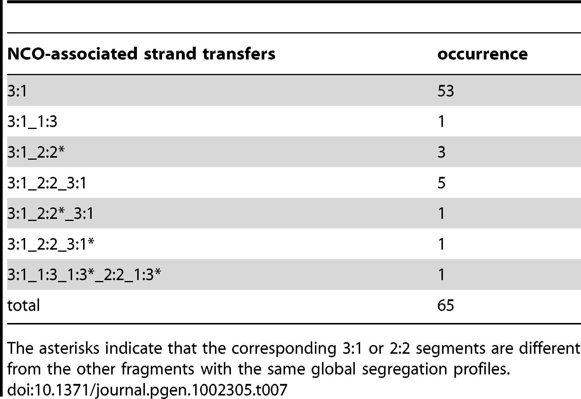 NCO-associated strand transfers in the presence of Msh2.