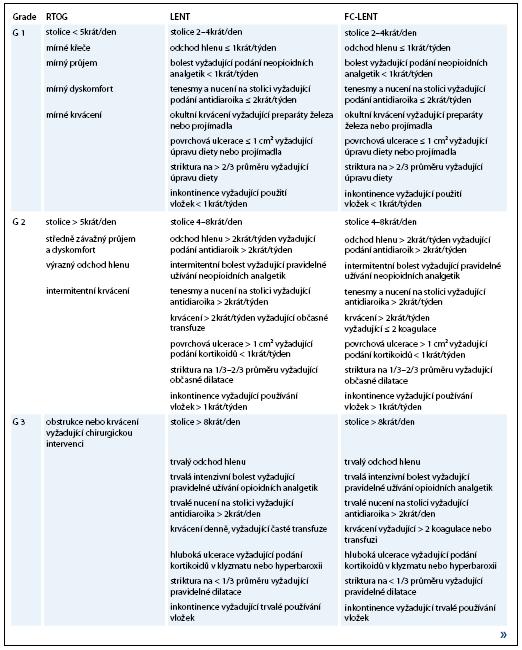 Stupnice hodnocení chronické gastrointestinální toxicity.