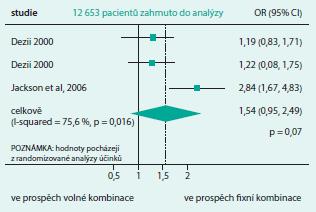 Zvýšení perzistence k léčbě o 54 % při použití fixních dvojkombinací ve srovnání s volnými kombinacemi. Upraveno podle [4]