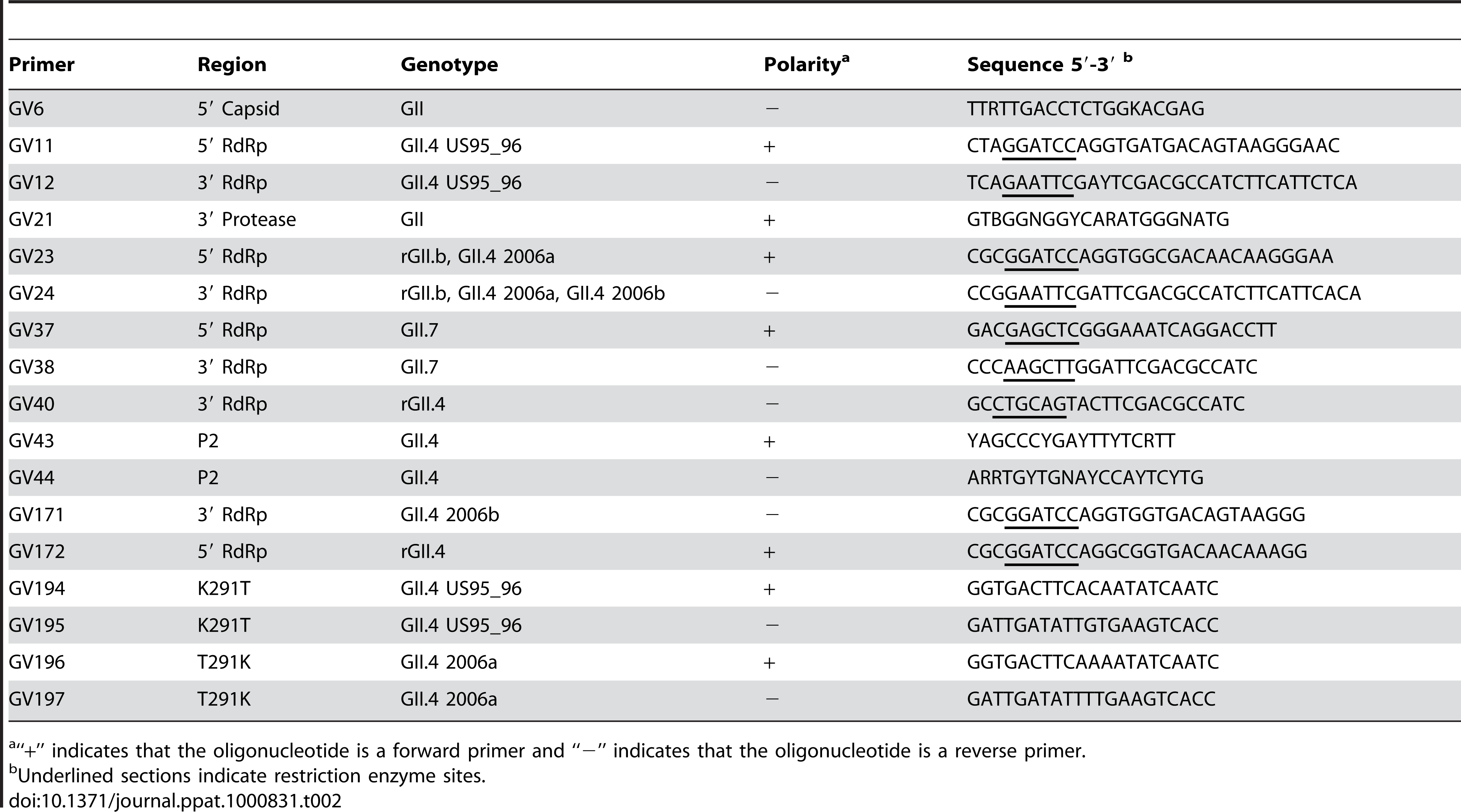 Oligonucleotide sequences designed and used in this study.