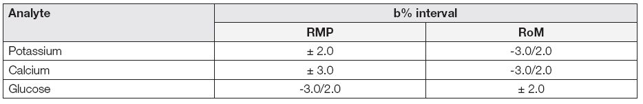 SEKK.Program AKS in 2012-2014. Intervals bias in some analytes using by reference method values (RMP) or robust mean (RoM)