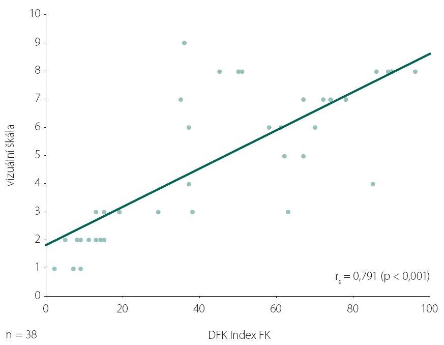Bodový graf závislosti hodnot Indexu FK DFK a hodnocení stavu funkcionální komunikace pomocí Vizuální škály u souboru pacientů s afázií (Spearmanův korelační koeficient r = 0,791; p < 0,001).