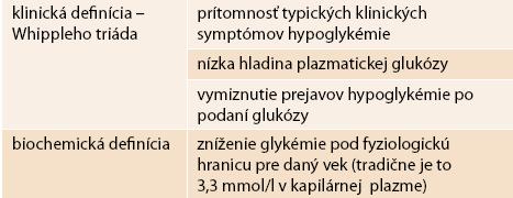 Klinická a biochemická definícia hypoglykémií