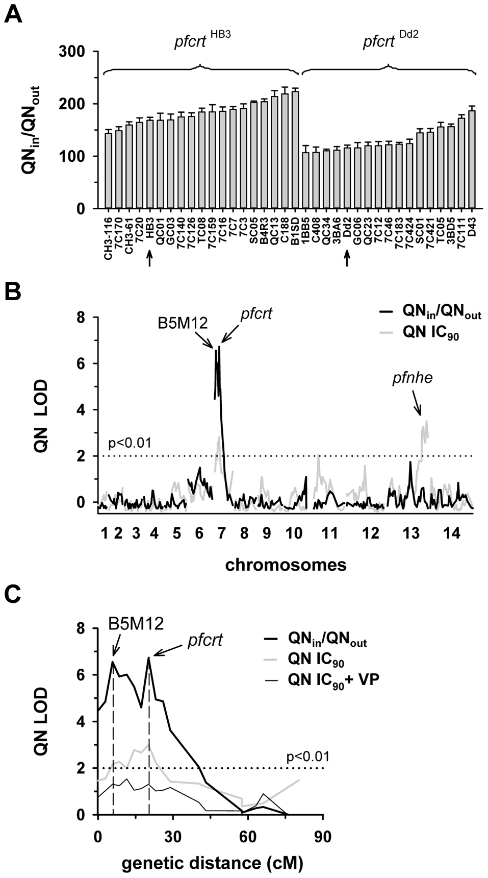 Linkage analyses on quinine responses in the HB3 x Dd2 cross.