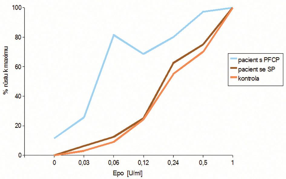 Graf závislosti počtu BFU-E kolonií na koncentraci EPO u testu hypersenzitivity erytroidních progenitorů na EPO in vitro. Počet erytroidních kolonií vyrostlých při každé použité koncentraci EPO je procentuálně vztažen k maximu, které zodpovídá maximálnímu počtu vyrostlých kolonií v kultuře (většinou při 1 U/ml EPO). U pacienta s PFCP pozorujeme výrazný nárůst počtu kolonií už v nejnižších koncentracích EPO, ve srovnání se zdravou kontrolou. U pacienta se sekundární polycytemií (SP) a bez hypersenzitivity na EPO, kopíruje růstová křivka křivku zdravé kontroly.