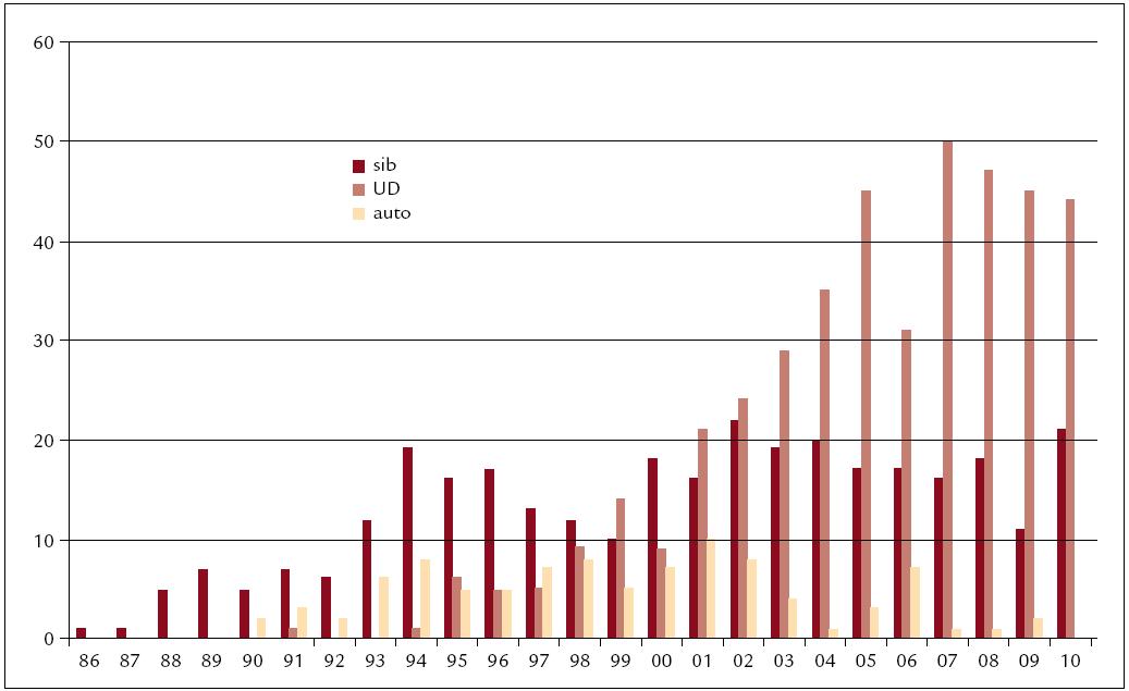 Počty transplantací v jednotlivých letech (1986–2010) dle typu dárce (sib – sourozenec, UD – nepříbuzný, auto – autologní).