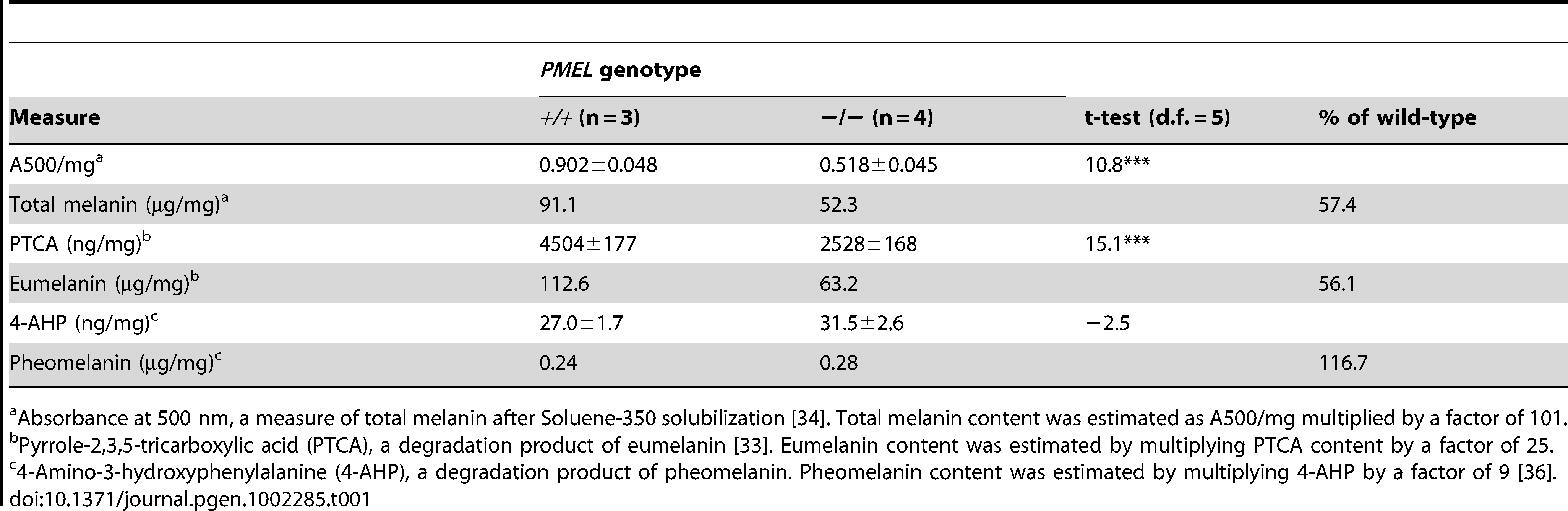 Content of total melanin, eumelanin, and pheomelanin in <i>wild-type</i> and <i>PMEL<sup>−/−</sup></i> mice on a C57BL/6 background (<i>Asip<sup>a/a</sup></i>).