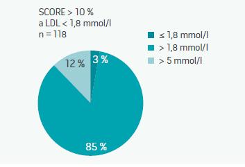 Velmi vysoce rizikoví pacienti a hladina LDL-cholesterolu
