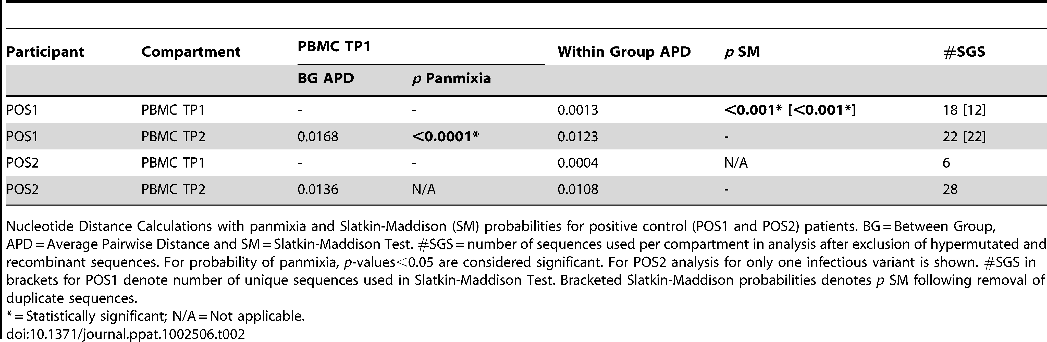 Nucleotide distance calculations with panmixia and Slatkin-Maddison (SM) probabilities-positive controls.