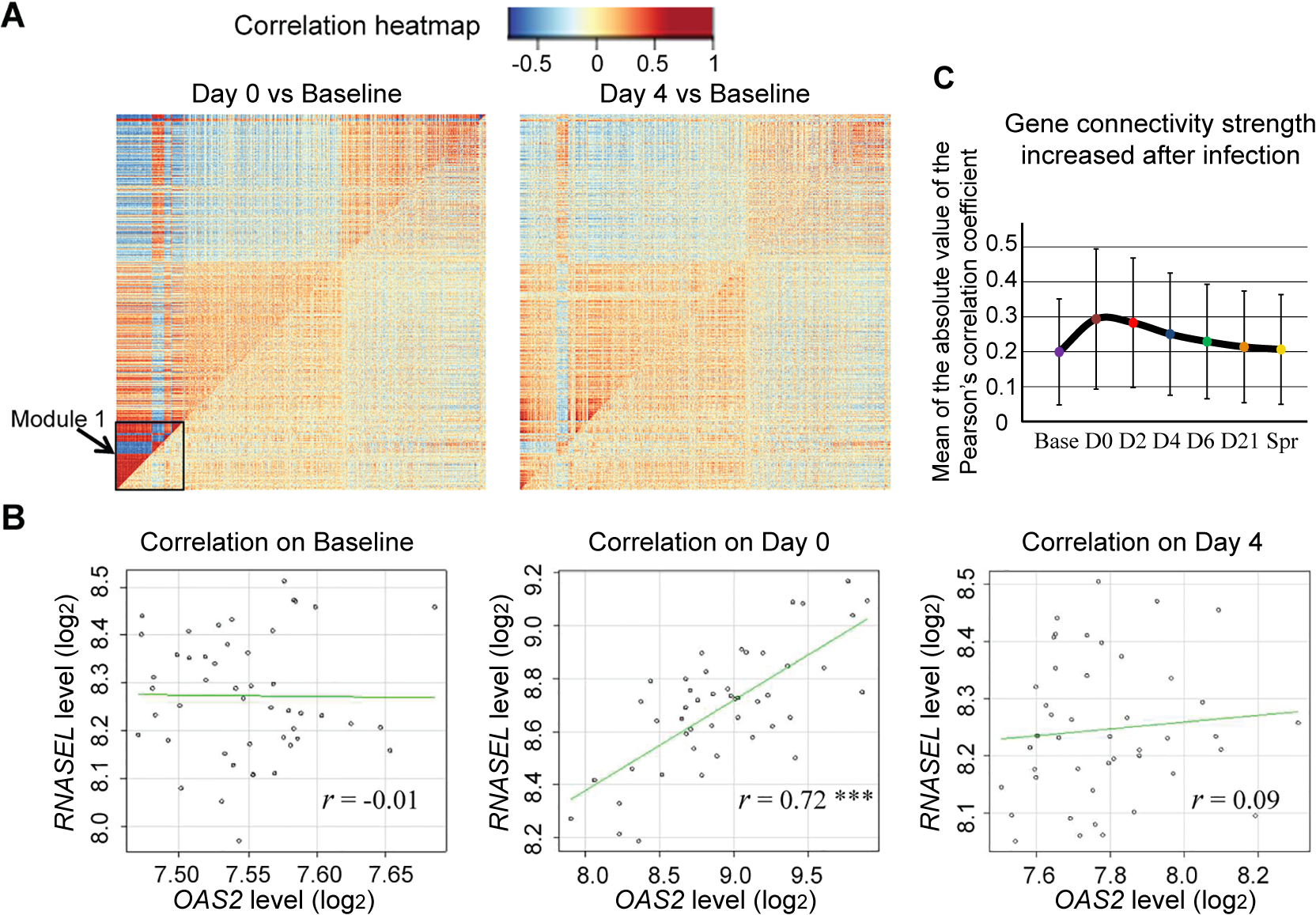 Host gene network connectivity became stronger after the subjects were infected with influenza virus.