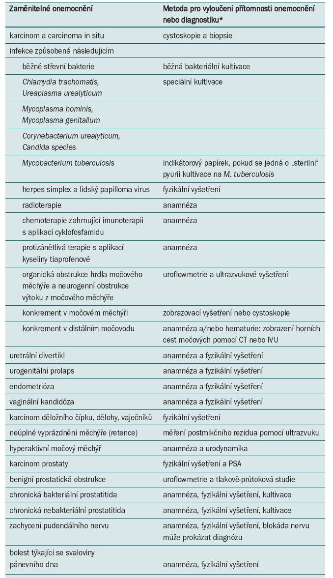 Diferenciální diagnózy BPS.<br> <i>CT = počítačová tomografie; IVP = intravenózní urogram; PSA = prostatický specifický antigen<br> *diagnóza zaměnitelných onemocnění nezbytně nevylučuje diagnózu BPS<br> Nordling J, Anjum FH, Bade JJ et al. Primary evaluation ofpatients suspected of having interstitial cystitis (IC). Eur Urol 2004; 45: 662.</i>