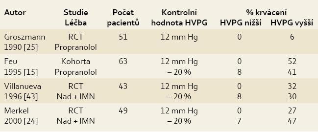 Význam opakovaného měření HVPG v prevenci krvácení z jícnových varixů. Tab. 1. Significance of repeated HVPG measurement in the prevention of bleeding from oesophageal varices.