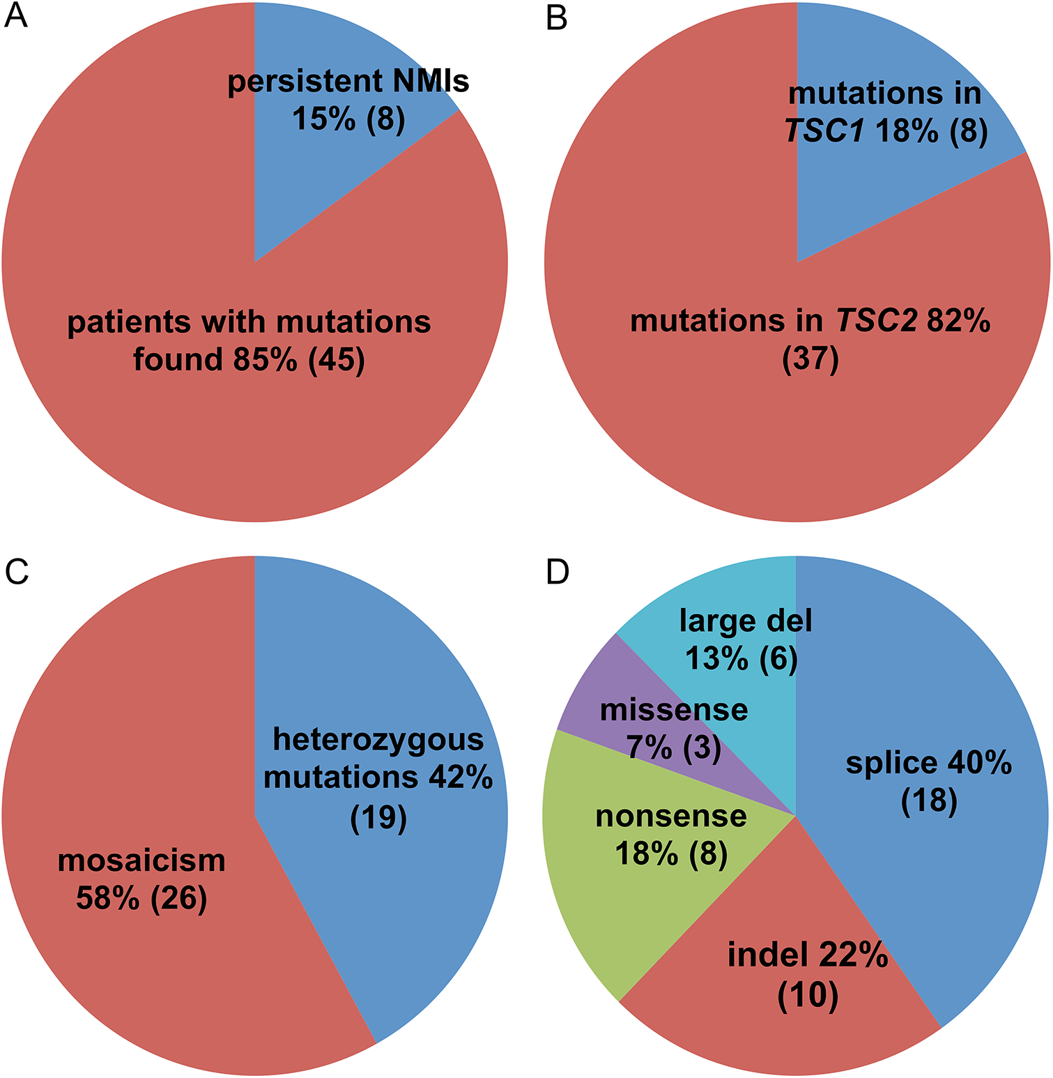 Pie charts displaying the mutation types and frequencies in 53 TSC NMI subjects.