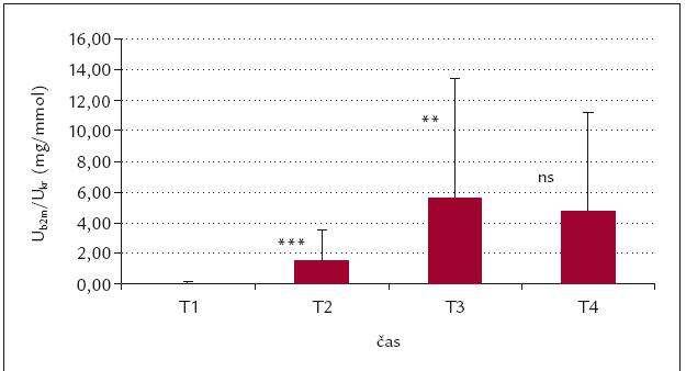 Časový průběh U<sub>b2m</sub>/U<sub>kr</sub> (mg/mmol).