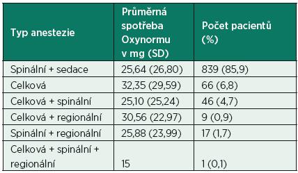 Průměrná spotřeba Oxynormu v závislosti na typu anestezie