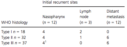 Initial recurrent sites according to WHO histology.