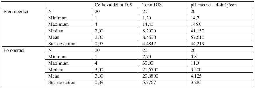 Soubor vyšetřených pacientů s dobrým efektem operace (fundoplikace) - předoperační a pooperační nálezy (délka v cm, tonus v mm Hg, ph-metrie De Meesterovo skóre) Tab. 1. Set of patiens with good postoperative effect (fundoplication) – preoperative and postoperative examinations (lenght in cm, tonus in mmHg, pH-study De Meester score)