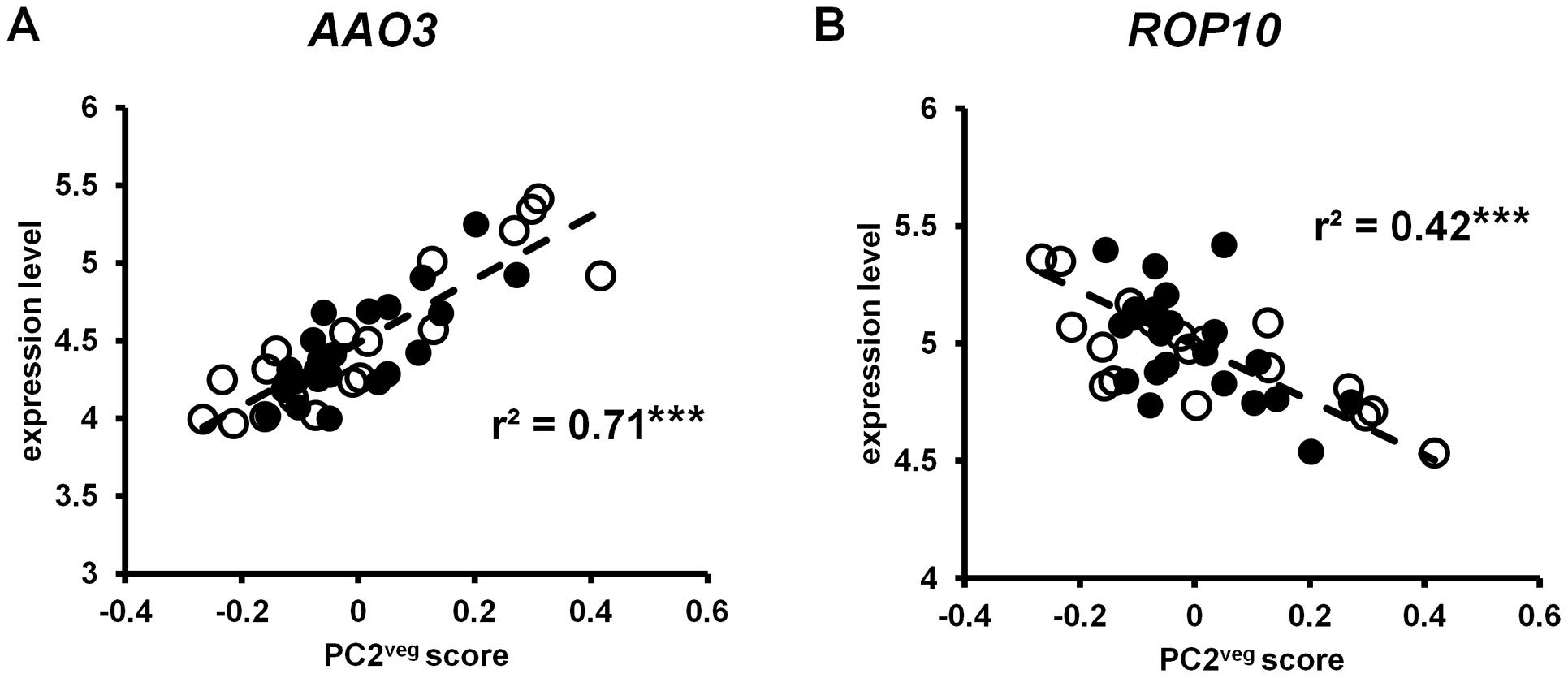 Gene expression in <i>A. thaliana</i> under field conditions correlated with PC2<sup>veg</sup>.