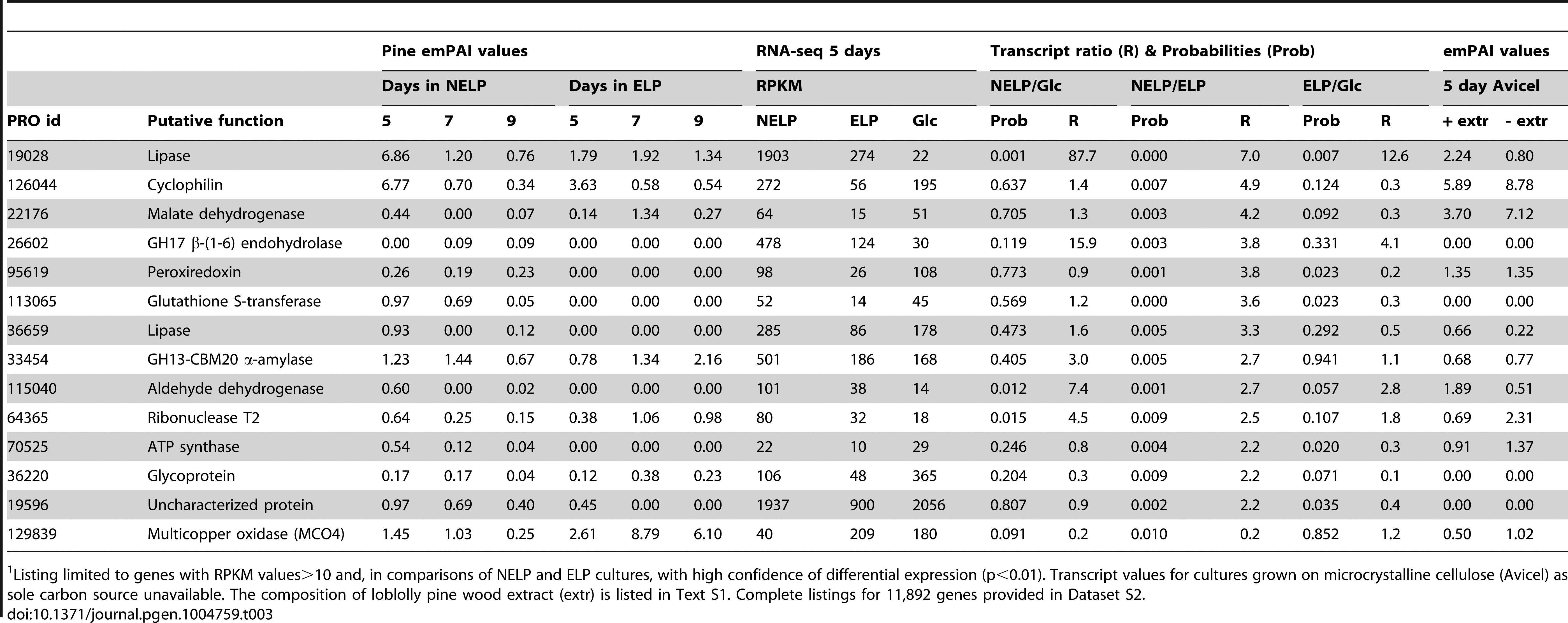 """Genes encoding LC-MS/MS detected proteins and exhibiting>2-fold regulation in comparisons of NELP and ELP cultures.<em class=""""ref"""">1</em>"""