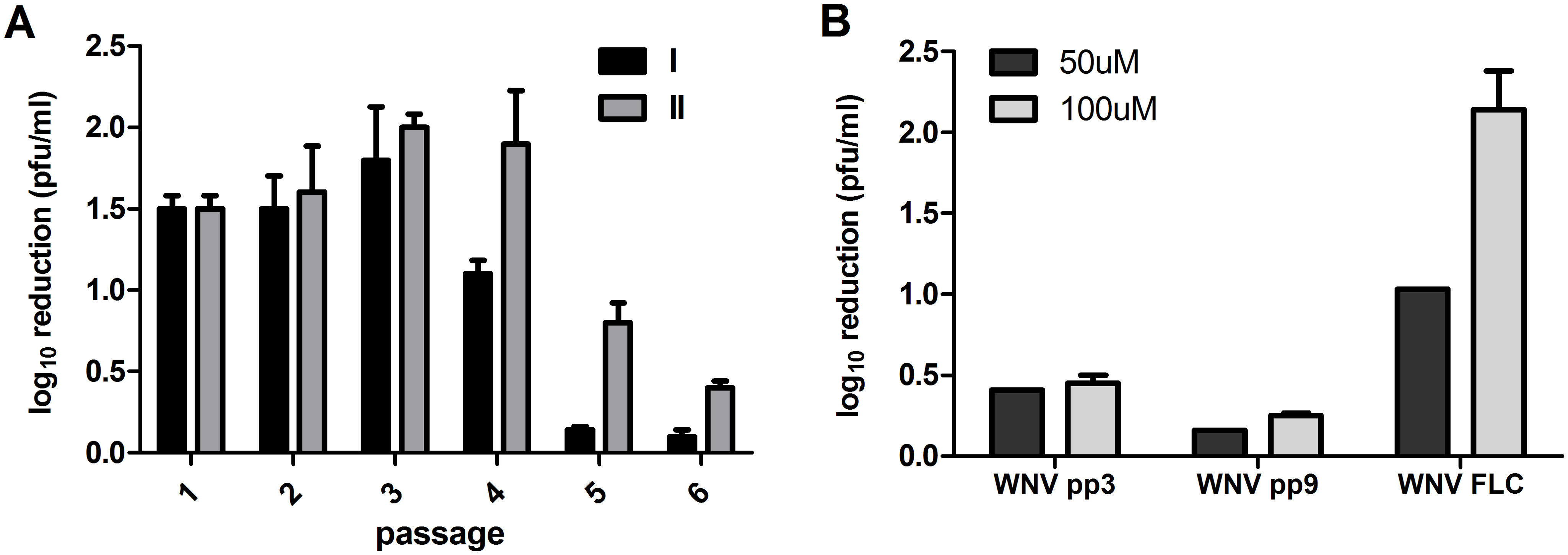 Selection for West Nile virus populations with decreased susceptibility to ribavirin.