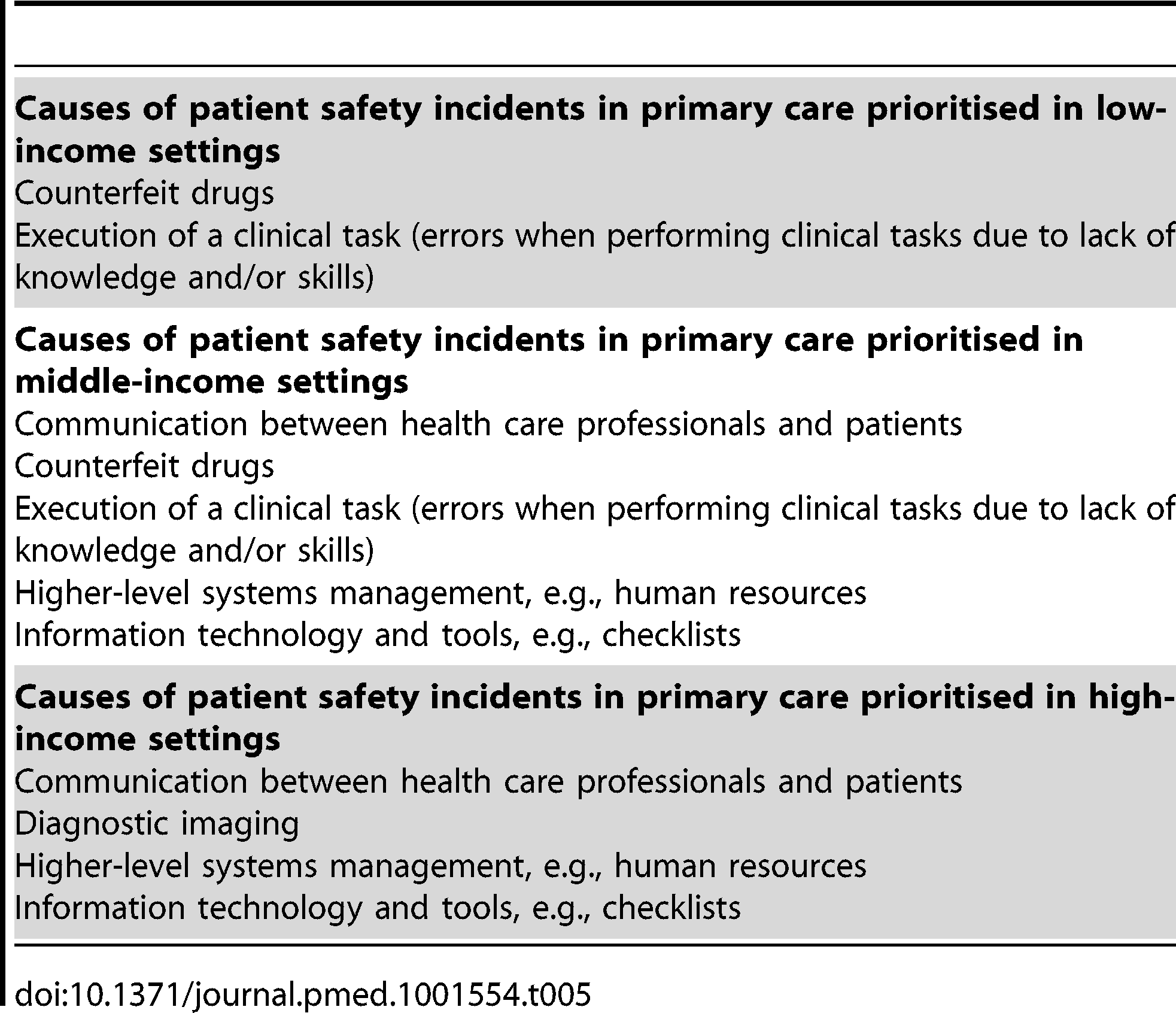 Items relating to causes of patient safety incidents and associated harm that were considered to be important by over 80% of participants after round 3 in low-, middle-, and high-income settings.