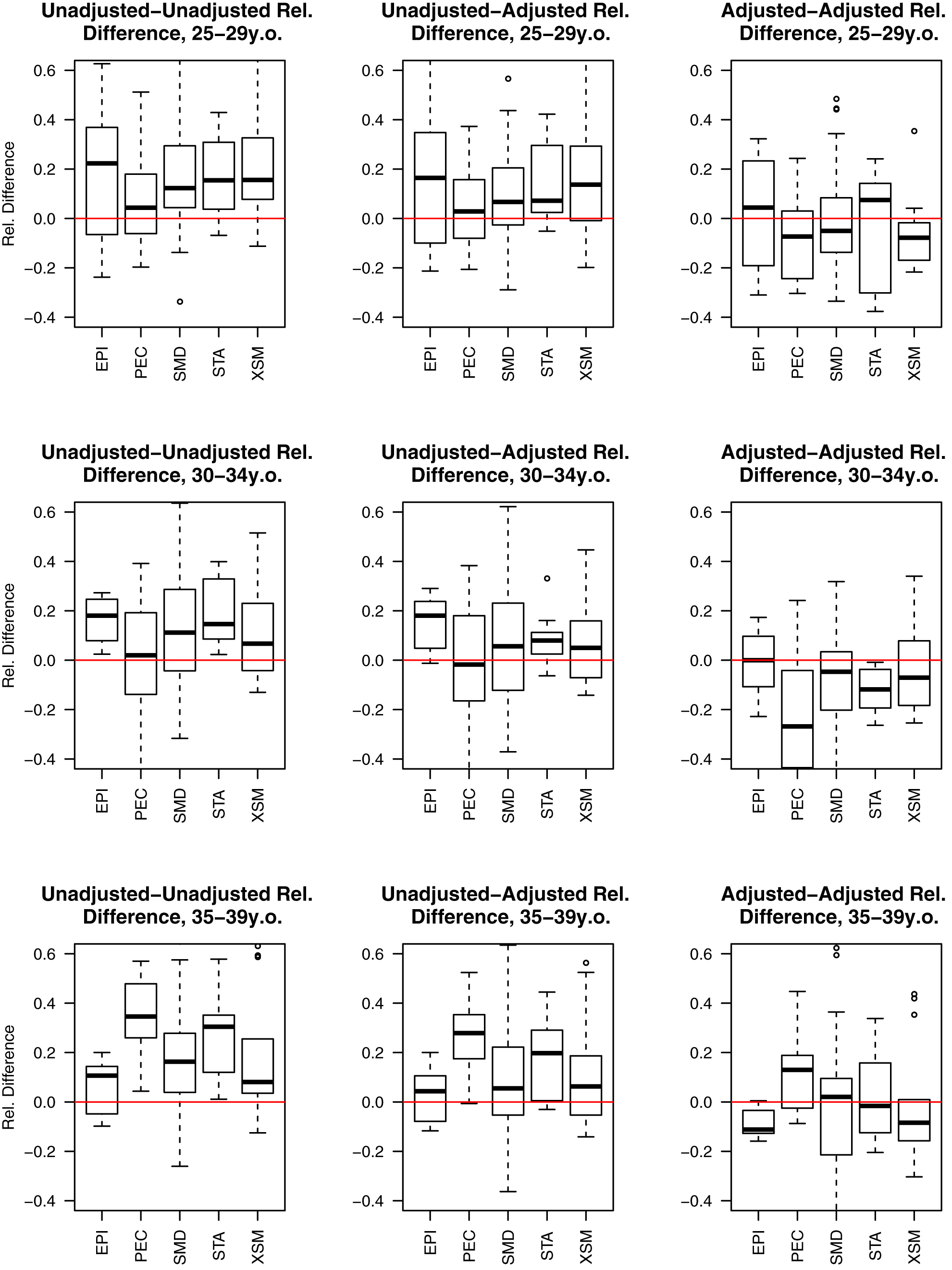 """Estimated relative paired differences for under-five mortality rates for developing countries organized by Garenne and Gakusi <em class=""""ref"""">[<b>14</b>]</em> categories."""