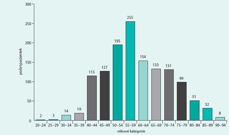 Analýza incidence karcinomů mléčné žlázy podle věkových skupin žen (N = 1 338)