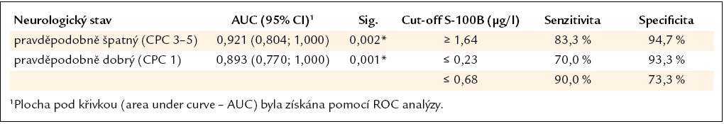 Definice cut-off hodnot proteinu S-100B podle neurologického stavu založená na ROC analýze.