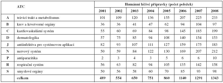 Počet položek HLP ve vybraných ATC skupinách v letech 2001–2008