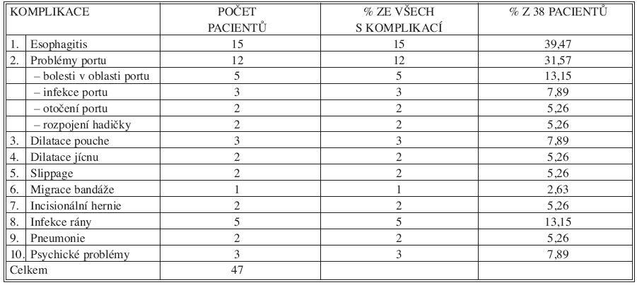 Komplikace v souboru 100 pacientů s LAGB Tab. 2. Complications among 100 LAGB patients