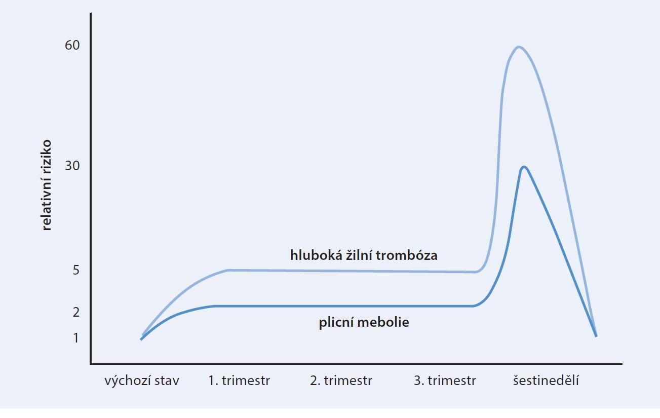 Graf. Relativní riziko hluboké žilní trombózy a plicní embolie v průběhu těhotenství a šestinedělí (upraveno podle Marik PE, 2010 [23])