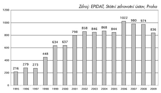 Incidence VHC v ČR 1995-2009