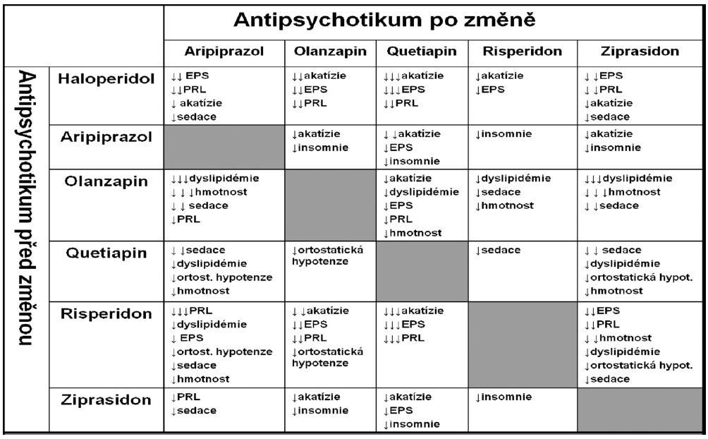 Klinické projevy přechodu z jednoho antipsychotika na druhé (tzv. switch).