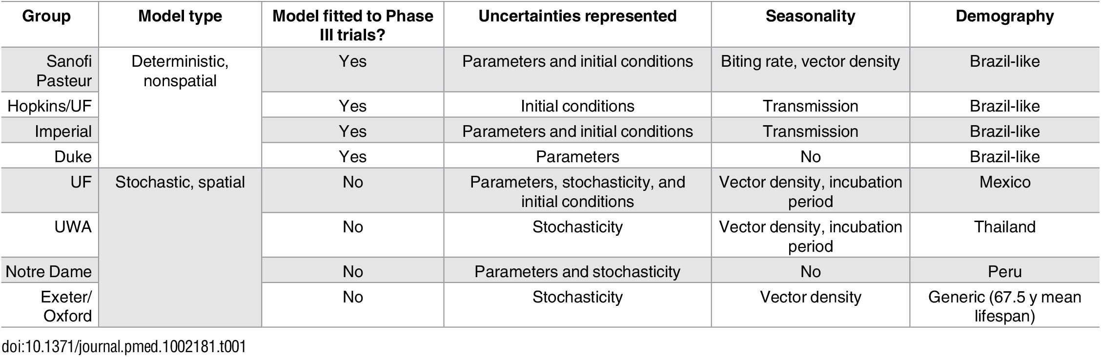 Comparison of models contributing to the exercise and overview of main differences.