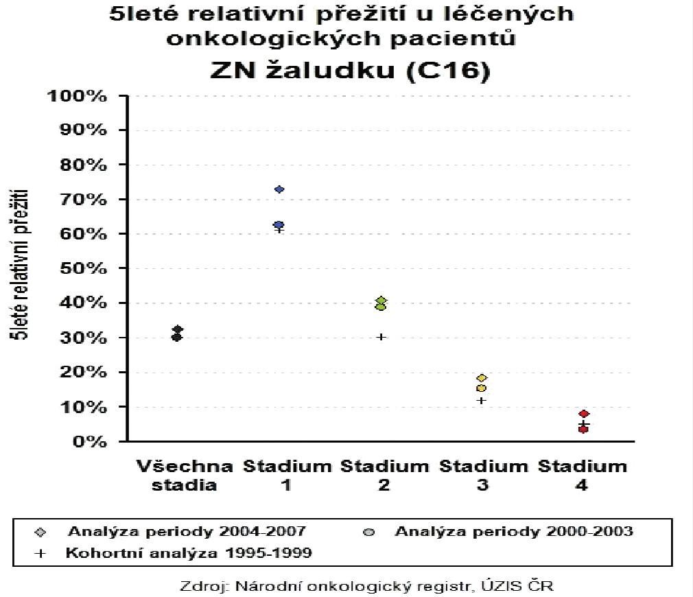 Pětileté přežívání nemocných s karcinomem žaludku v ČR Graph 5: Five-year survival of patients with gastric cancer in the Czech Republic