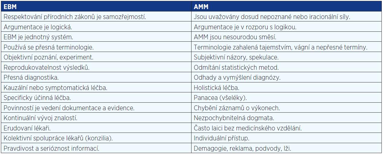 Srovnání trendů a charakteristik EBM a AMM (upraveno dle: Heřt, 1997)