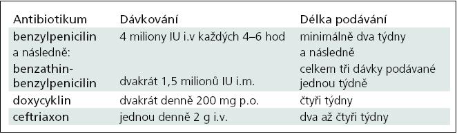 Léčba neurosyfilis penicilinem a alternativní režimy.