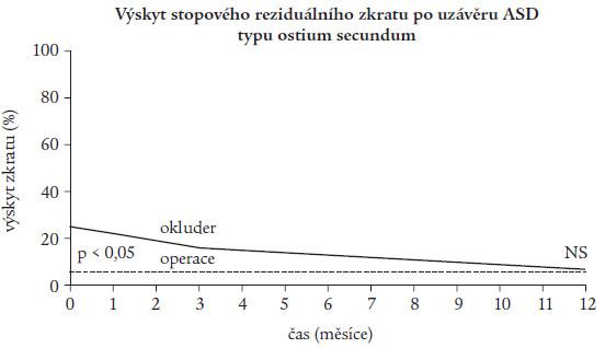 Výskyt stopového reziduálního zkratu po uzávěru defektu.
