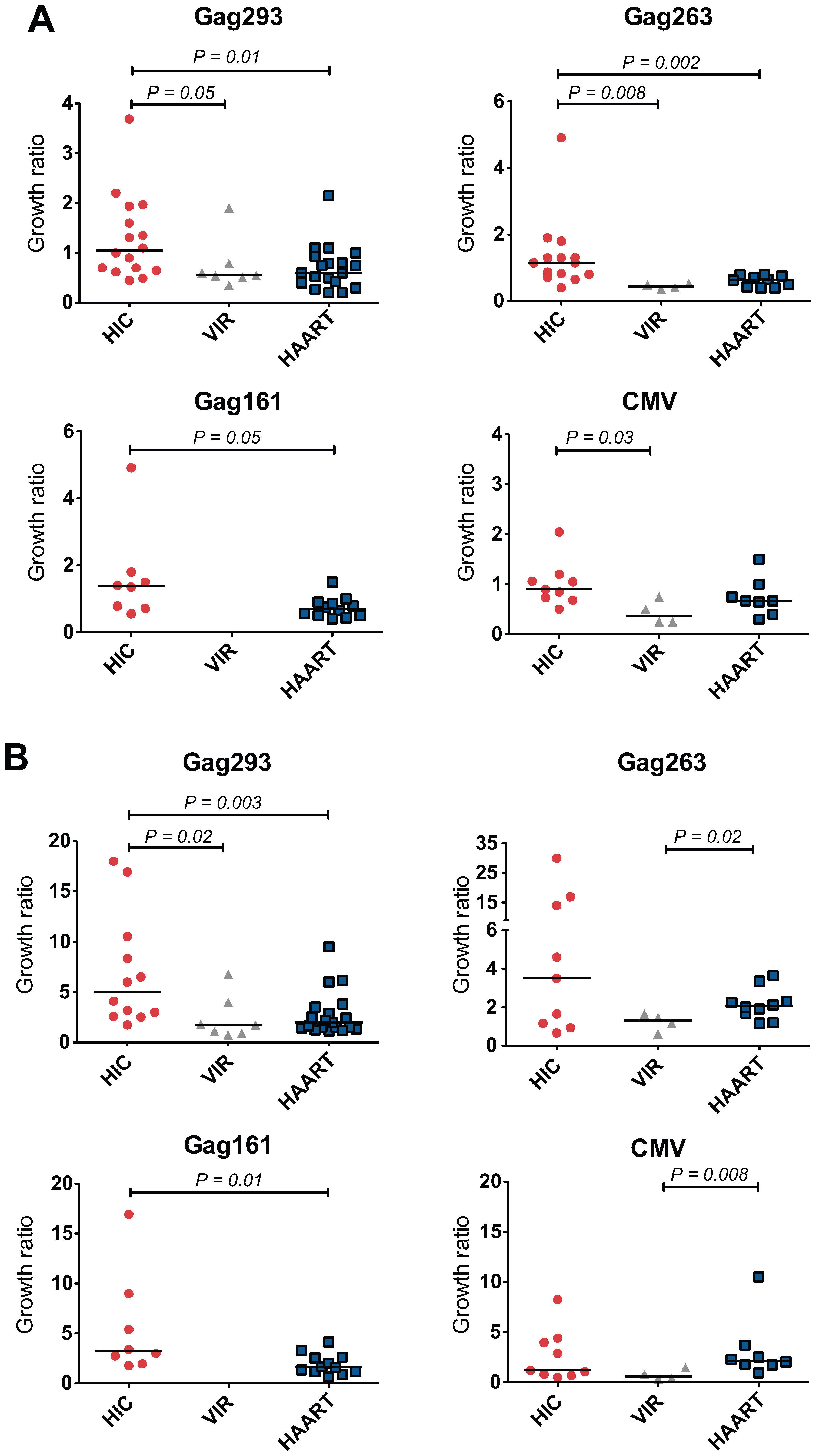 Rapid Growth of CD4+ T cell lines from HIV controllers.