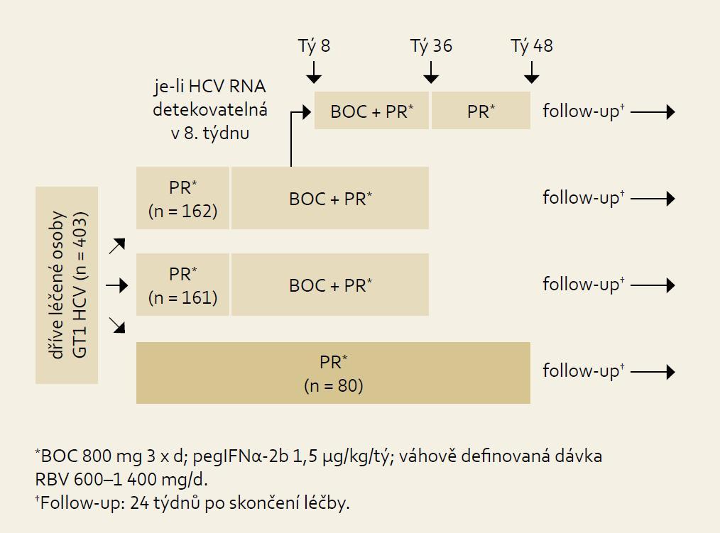 Schéma uspořádání studie RE SPOND-2. Fig. 7. RESPOND-2 study design.