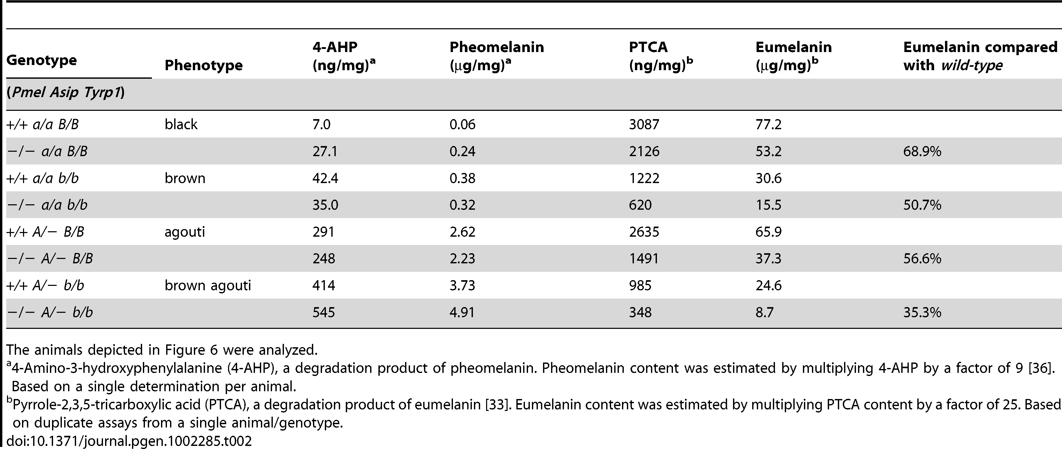 Eumelanin and pheomelanin content in <i>wild-type</i> and <i>PMEL<sup>−/−</sup></i> mice on mice on different genetic backgrounds.