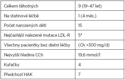 Charakteristika souboru pacientek s familiární hypercholesterolémií v graviditě ošetřovaných v naší ambulanci v letech 1992–2012